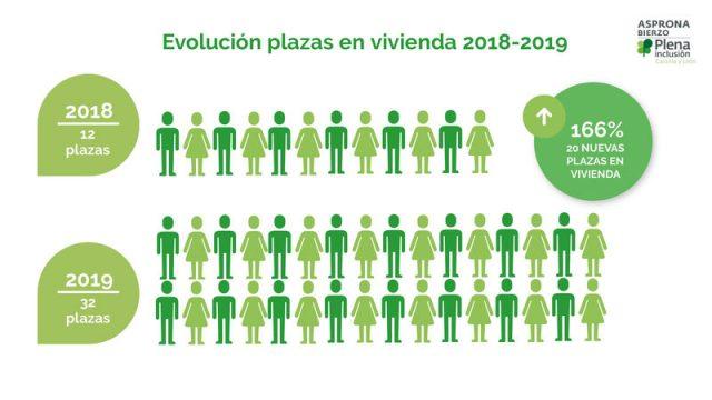 asprona-bierzo-plazas-ocupadas.jpg