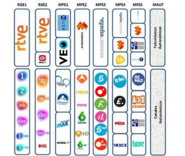 organizacion-de-canales.jpg